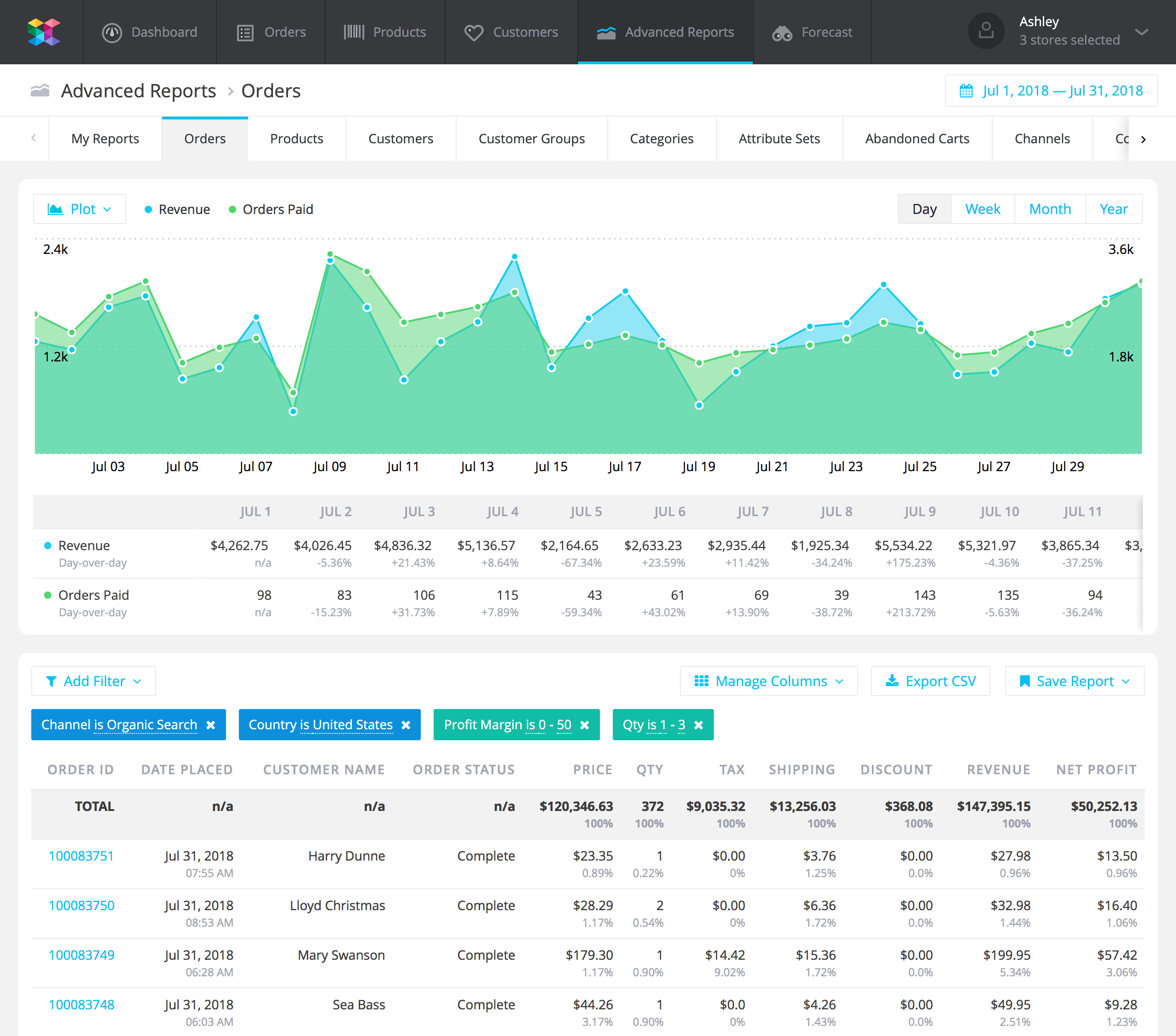 Ecommerce Advanced Reports
